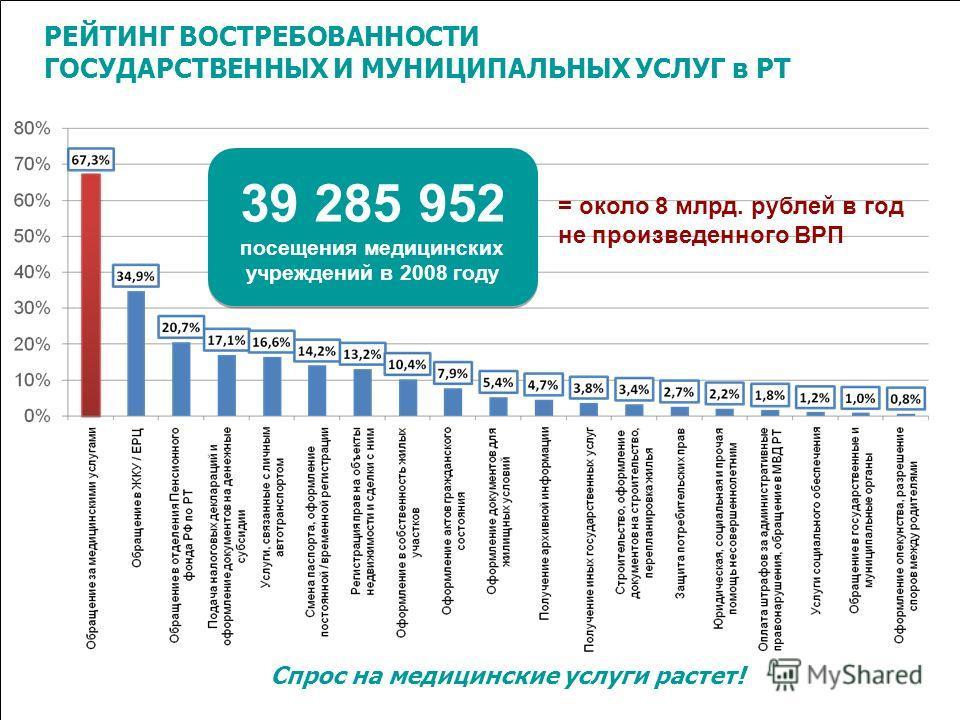 РЕЙТИНГ ВОСТРЕБОВАННОСТИ ГОСУДАРСТВЕННЫХ И МУНИЦИПАЛЬНЫХ УСЛУГ в РТ 39 285 952 посещения медицинских учреждений в 2008 году = около 8 млрд. рублей в год не произведенного ВРП Спрос на медицинские услуги растет!