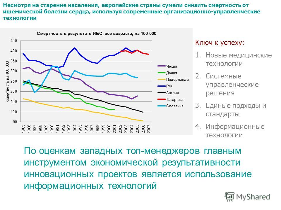 Несмотря на старение населения, европейские страны сумели снизить смертность от ишемической болезни сердца, используя современные организационно-управленческие технологии Ключ к успеху: 1.Новые медицинские технологии 2.Системные управленческие решени