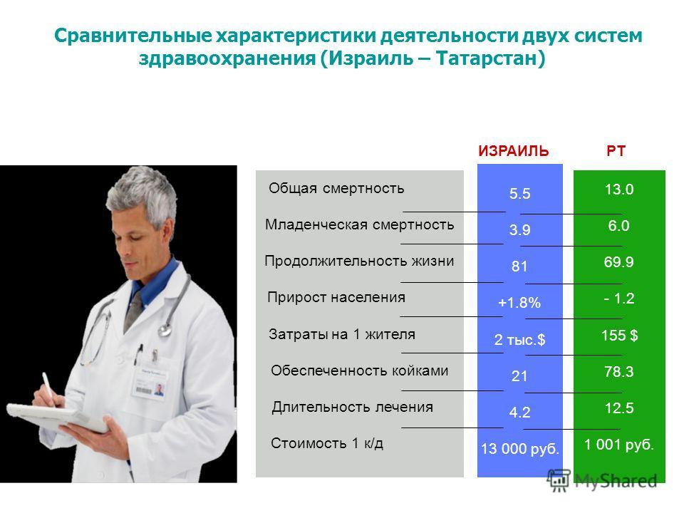 13.0 6.0 69.9 - 1.2 155 $ 78.3 12.5 1 001 руб. 5.5 3.9 81 +1.8% 2 тыс.$ 21 4.2 13 000 руб. Общая смертность Младенческая смертность Продолжительность жизни Прирост населения Затраты на 1 жителя Обеспеченность койками Длительность лечения Стоимость 1