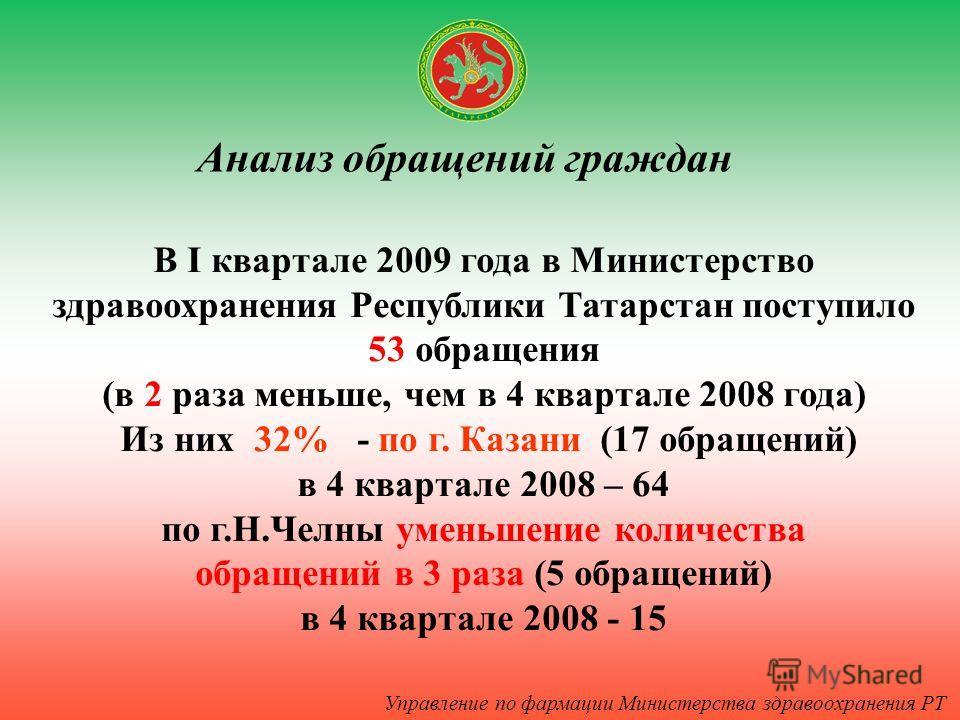 Управление по фармации Министерства здравоохранения РТ Анализ обращений граждан В I квартале 2009 года в Министерство здравоохранения Республики Татарстан поступило 53 обращения (в 2 раза меньше, чем в 4 квартале 2008 года) Из них 32% - по г. Казани