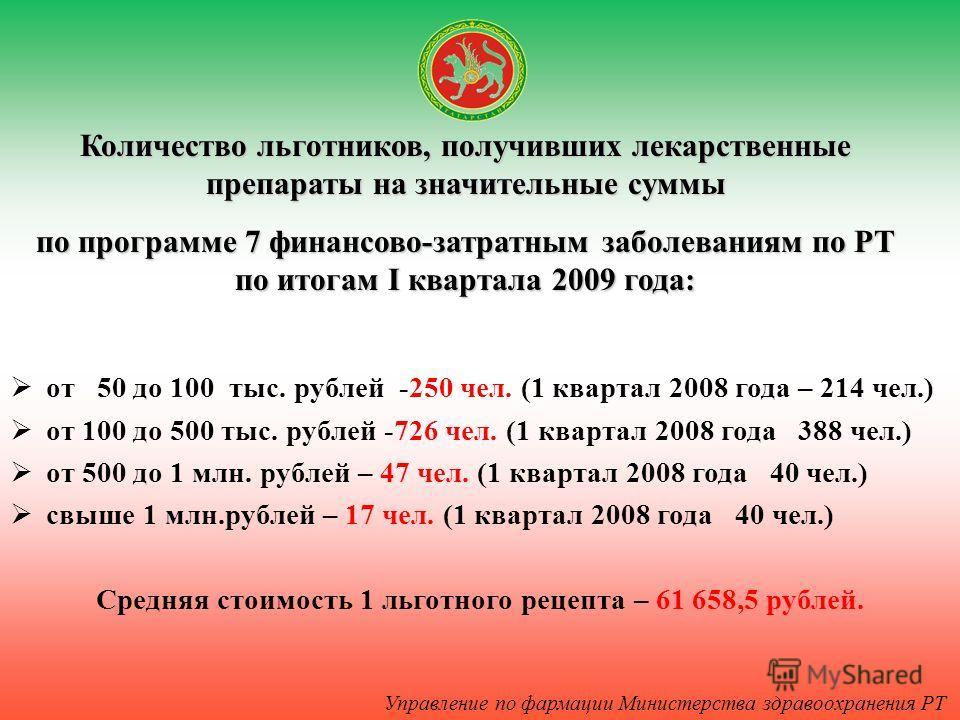 от 50 до 100 тыс. рублей -250 чел. (1 квартал 2008 года – 214 чел.) от 100 до 500 тыс. рублей -726 чел. (1 квартал 2008 года 388 чел.) от 500 до 1 млн. рублей – 47 чел. (1 квартал 2008 года 40 чел.) свыше 1 млн.рублей – 17 чел. (1 квартал 2008 года 4