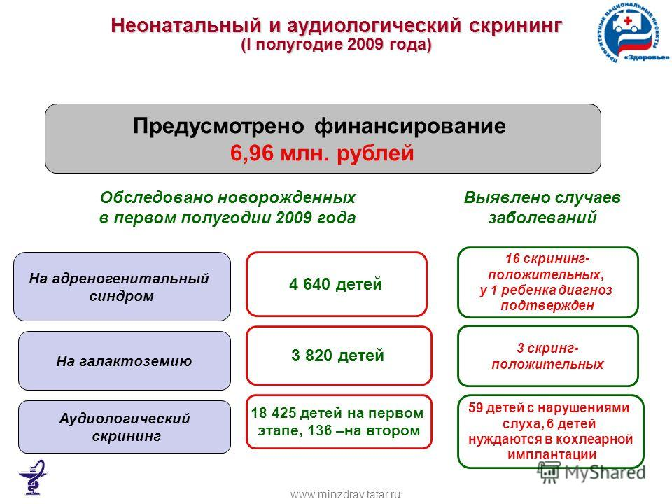 Неонатальный и аудиологический скрининг (I полугодие 2009 года) Предусмотрено финансирование 6,96 млн. рублей Обследовано новорожденных в первом полугодии 2009 года На адреногенитальный синдром На галактоземию Аудиологический скрининг 16 скрининг- по