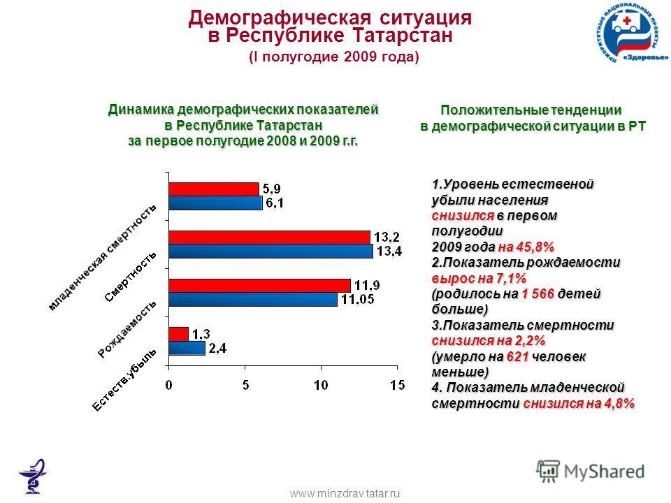 Демографическая ситуация в Республике Татарстан (I полугодие 2009 года) Динамика демографических показателей в Республике Татарстан за первое полугодие 2008 и 2009 г.г. 1.Уровень естественой убыли населения снизился в первом полугодии 2009 года на 45
