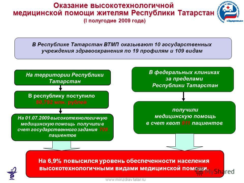 Оказание высокотехнологичной медицинской помощи жителям Республики Татарстан (I полугодие 2009 года) На 6,9% повысился уровень обеспеченности населения высокотехнологичными видами медицинской помощи. В Республике Татарстан ВТМП оказывают 10 государст