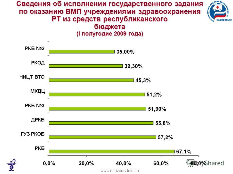 Сведения об исполнении государственного задания по оказанию ВМП учреждениями здравоохранения РТ из средств республиканского бюджета (I полугодие 2009 года) www.minzdrav.tatar.ru