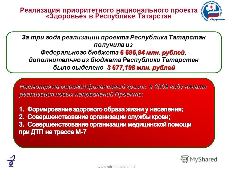 Реализация приоритетного национального проекта «Здоровье» в Республике Татарстан За три года реализации проекта Республика Татарстан получила из Федерального бюджета 6 696,94 млн. рублей, дополнительно из бюджета Республики Татарстан было выделено 3
