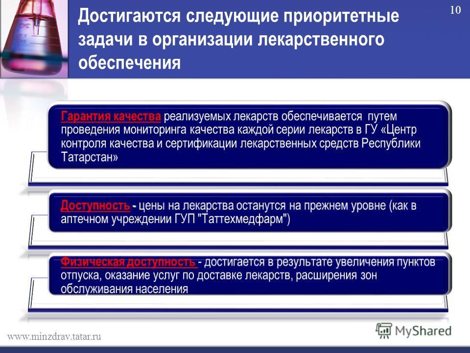 Достигаются следующие приоритетные задачи в организации лекарственного обеспечения т www.minzdrav.tatar.ru 10