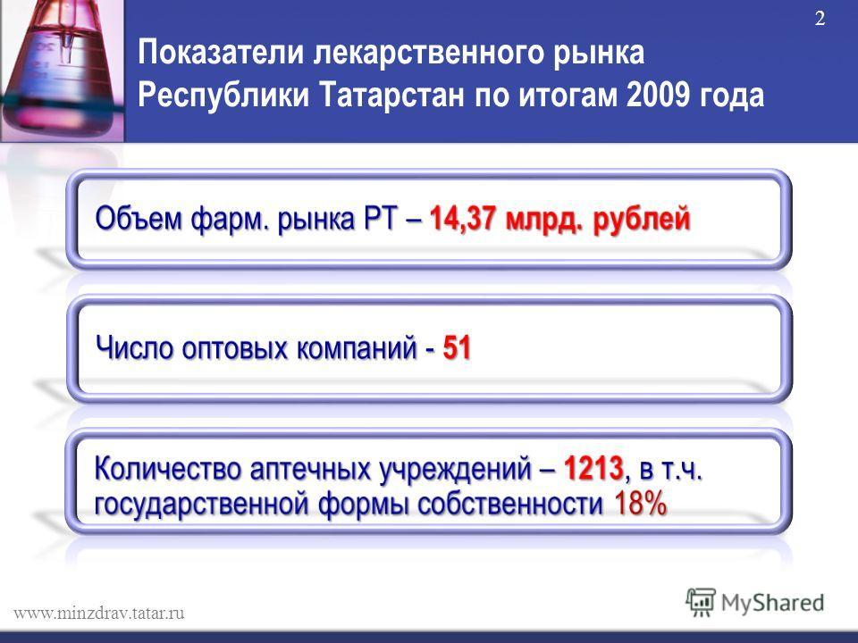Показатели лекарственного рынка Республики Татарстан по итогам 2009 года www.minzdrav.tatar.ru 2