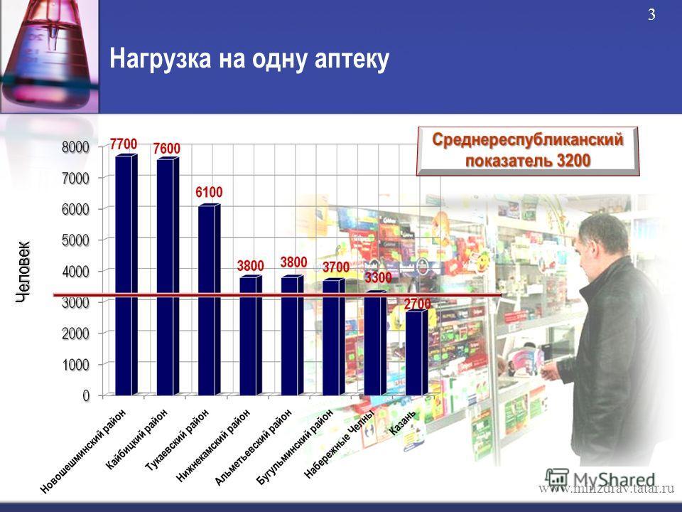 Нагрузка на одну аптеку www.minzdrav.tatar.ru Человек 3