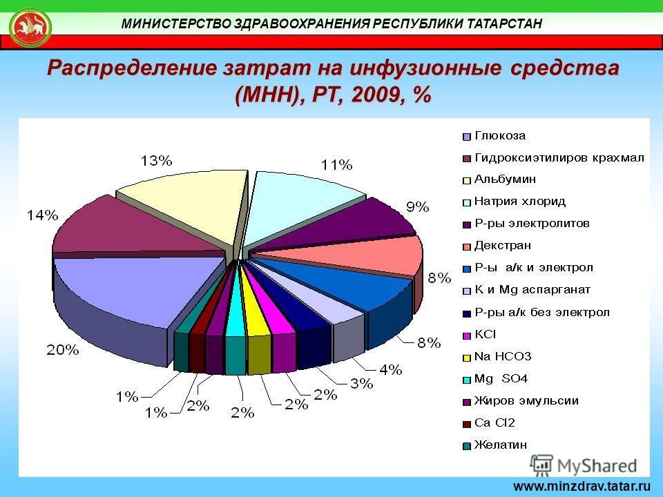 МИНИСТЕРСТВО ЗДРАВООХРАНЕНИЯ РЕСПУБЛИКИ ТАТАРСТАН www.minzdrav.tatar.ru Распределение затрат на инфузионные средства (МНН), РТ, 2009, %