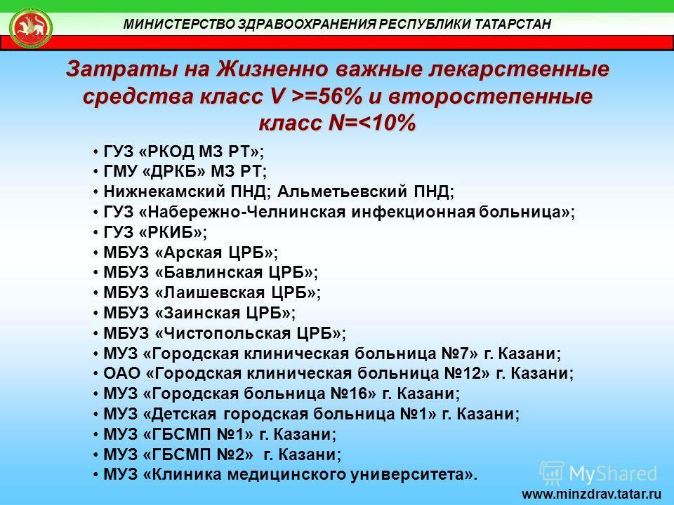 МИНИСТЕРСТВО ЗДРАВООХРАНЕНИЯ РЕСПУБЛИКИ ТАТАРСТАН www.minzdrav.tatar.ru Затраты на Жизненно важные лекарственные средства класс V >=56% и второстепенные класс N=