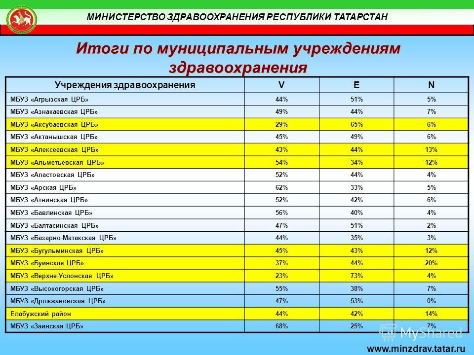 МИНИСТЕРСТВО ЗДРАВООХРАНЕНИЯ РЕСПУБЛИКИ ТАТАРСТАН www.minzdrav.tatar.ru Итоги по муниципальным учреждениям здравоохранения Учреждения здравоохраненияVEN МБУЗ «Агрызская ЦРБ»44%51%5% МБУЗ «Азнакаевская ЦРБ»49%44%7% МБУЗ «Аксубаевская ЦРБ»29%65%6% МБУЗ