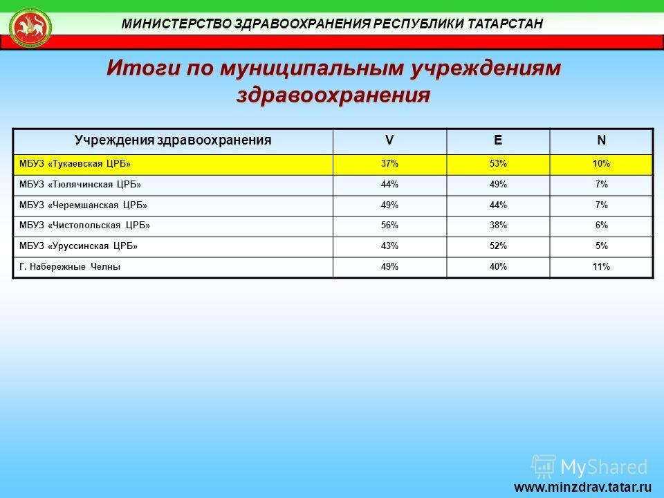 МИНИСТЕРСТВО ЗДРАВООХРАНЕНИЯ РЕСПУБЛИКИ ТАТАРСТАН www.minzdrav.tatar.ru Итоги по муниципальным учреждениям здравоохранения Учреждения здравоохраненияVEN МБУЗ «Тукаевская ЦРБ»37%53%10% МБУЗ «Тюлячинская ЦРБ»44%49%7% МБУЗ «Черемшанская ЦРБ»49%44%7% МБУ