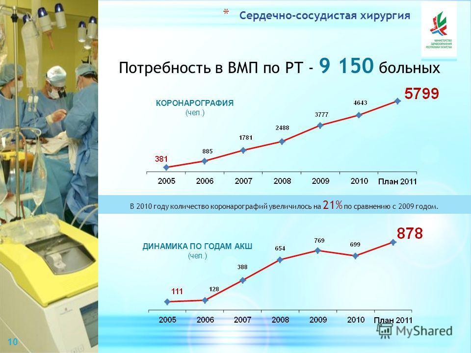 Потребность в ВМП по РТ - 9 150 больных КОРОНАРОГРАФИЯ (чел.) ДИНАМИКА ПО ГОДАМ АКШ (чел.) В 2010 году количество коронарографий увеличилось на 21% по сравнению с 2009 годом. * Сердечно-сосудистая хирургия 10