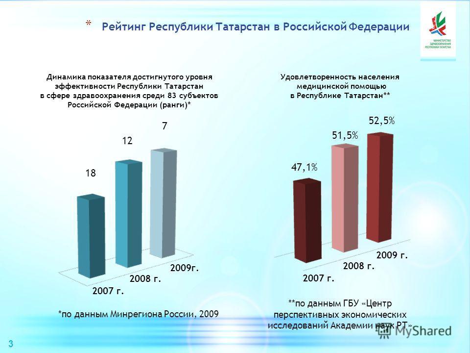 Динамика показателя достигнутого уровня эффективности Республики Татарстан в сфере здравоохранения среди 83 субъектов Российской Федерации (ранги)* 2007 г. 2009 г. 2008 г. Удовлетворенность населения медицинской помощью в Республике Татарстан** *по д