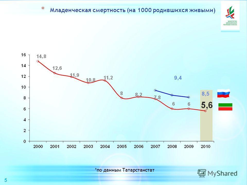 8,5 9,4 *по данным Татарстанстат * Младенческая смертность (на 1000 родившихся живыми) 5
