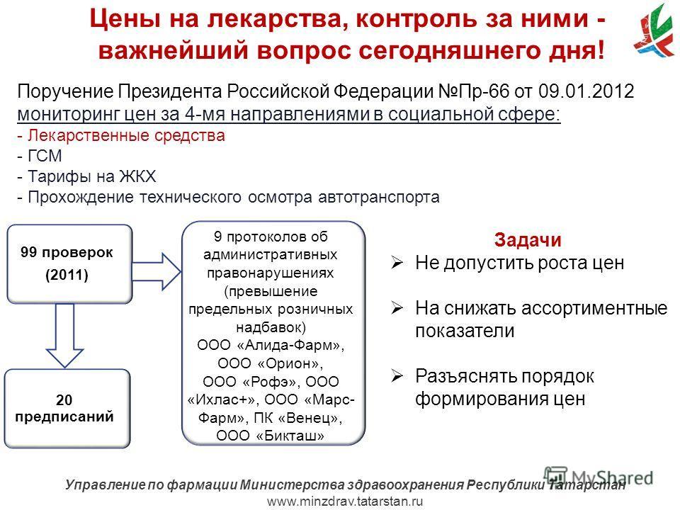 www.minzdrav.tatarstan.ru Управление по фармации Министерства здравоохранения Республики Татарстан www.minzdrav.tatarstan.ru Цены на лекарства, контроль за ними - важнейший вопрос сегодняшнего дня! Поручение Президента Российской Федерации Пр-66 от 0
