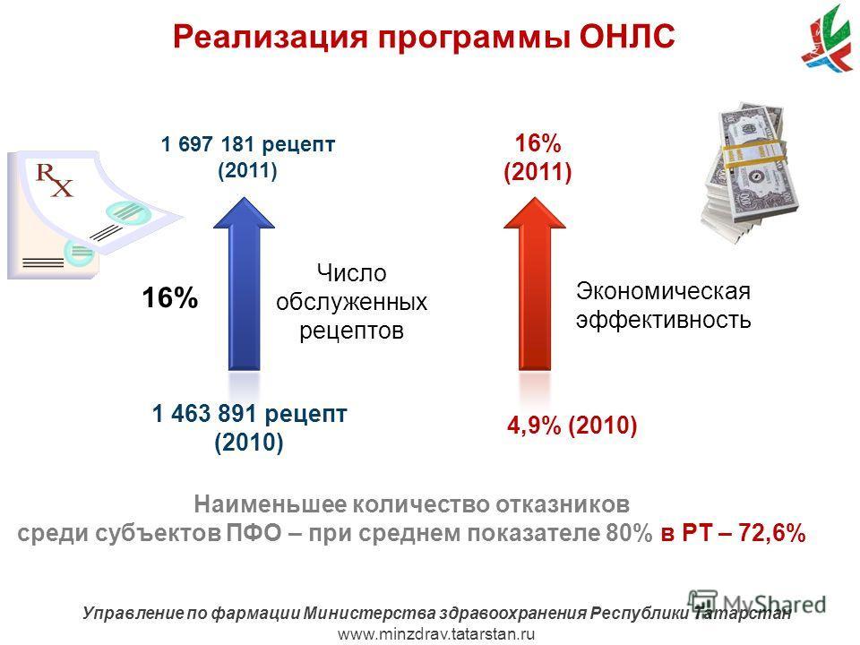 www.minzdrav.tatarstan.ru Управление по фармации Министерства здравоохранения Республики Татарстан www.minzdrav.tatarstan.ru Реализация программы ОНЛС Число обслуженных рецептов 1 697 181 рецепт (2011) 1 463 891 рецепт (2010) 16% (2011) Экономическая
