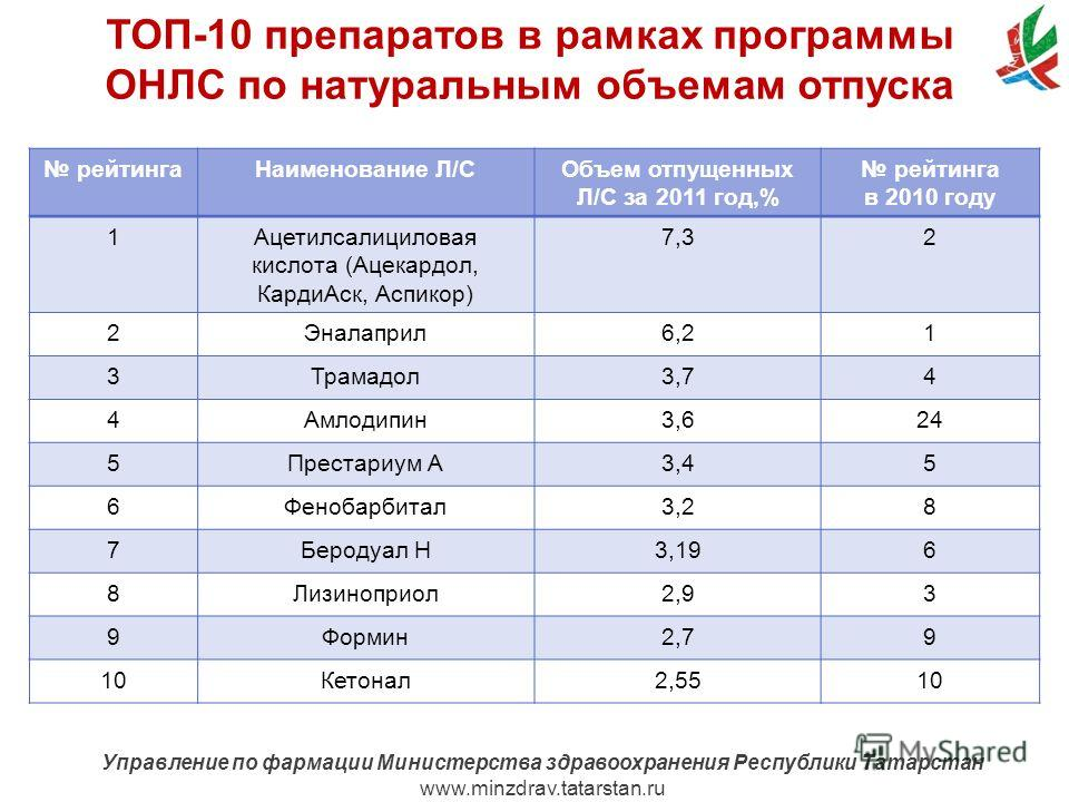 www.minzdrav.tatarstan.ru Управление по фармации Министерства здравоохранения Республики Татарстан www.minzdrav.tatarstan.ru рейтингаНаименование Л/СОбъем отпущенных Л/С за 2011 год,% рейтинга в 2010 году 1Ацетилсалициловая кислота (Ацекардол, КардиА