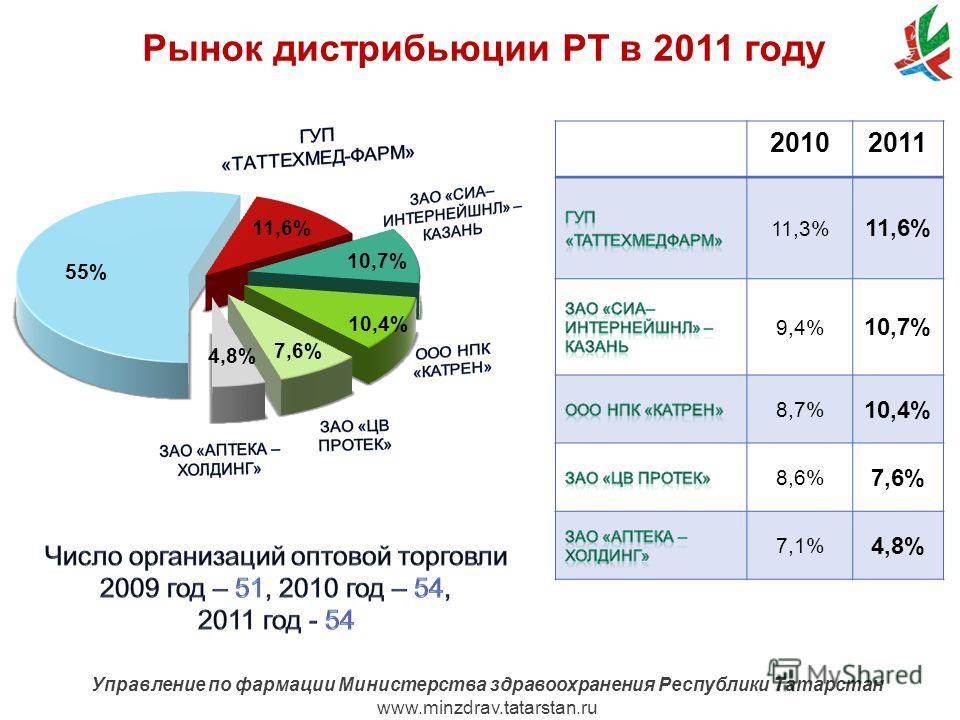 www.minzdrav.tatarstan.ru Управление по фармации Министерства здравоохранения Республики Татарстан www.minzdrav.tatarstan.ru 20102011 11,3% 11,6% 9,4% 10,7% 8,7% 10,4% 8,6% 7,6% 7,1% 4,8%