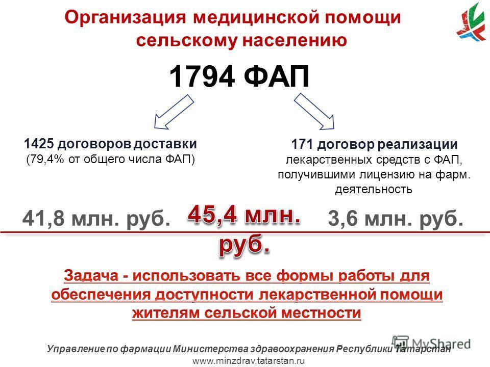 www.minzdrav.tatarstan.ru Управление по фармации Министерства здравоохранения Республики Татарстан www.minzdrav.tatarstan.ru Организация медицинской помощи сельскому населению 1425 договоров доставки (79,4% от общего числа ФАП) 171 договор реализации
