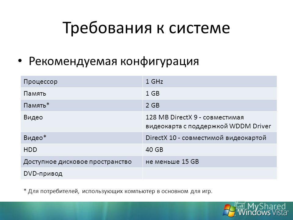 Требования к системе Рекомендуемая конфигурация Процессор1 GHz Память1 GB Память*2 GB Видео128 MB DirectX 9 - совместимая видеокарта с поддержкой WDDM Driver Видео*DirectX 10 - совместимой видеокартой HDD40 GB Доступное дисковое пространствоне меньше