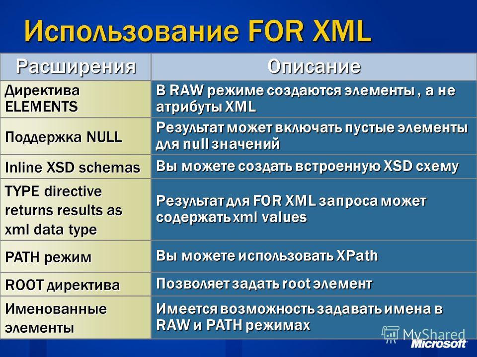 Использование FOR XML РасширенияОписание Директива ELEMENTS В RAW режиме создаются элементы, а не атрибуты XML Поддержка NULL Результат может включать пустые элементы для null значений Inline XSD schemas Вы можете создать встроенную XSD схему TYPE di
