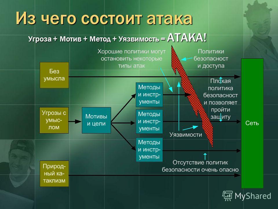 Из чего состоит атака Угроза + Мотив + Метод + Уязвимость = АТАКА!