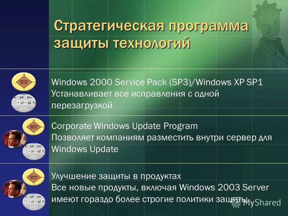 Стратегическая программа защиты технологий Улучшение защиты в продуктах Все новые продукты, включая Windows 2003 Server имеют гораздо более строгие политики защиты Corporate Windows Update Program Позволяет компаниям разместить внутри сервер для Wind