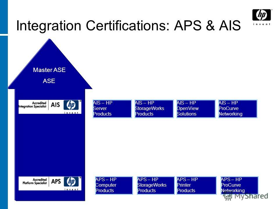 Integration Certifications: APS & AIS APS – HP Computer Products APS – HP StorageWorks Products AIS – HP Server Products AIS – HP ProCurve Networking AIS – HP StorageWorks Products AIS – HP OpenView Solutions APS – HP Printer Products APS – HP ProCur