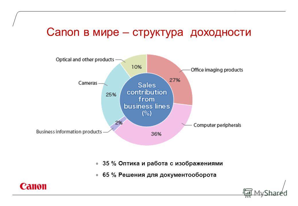 Canon в мире – структура доходности 35 % Оптика и работа с изображениями 65 % Решения для документооборота