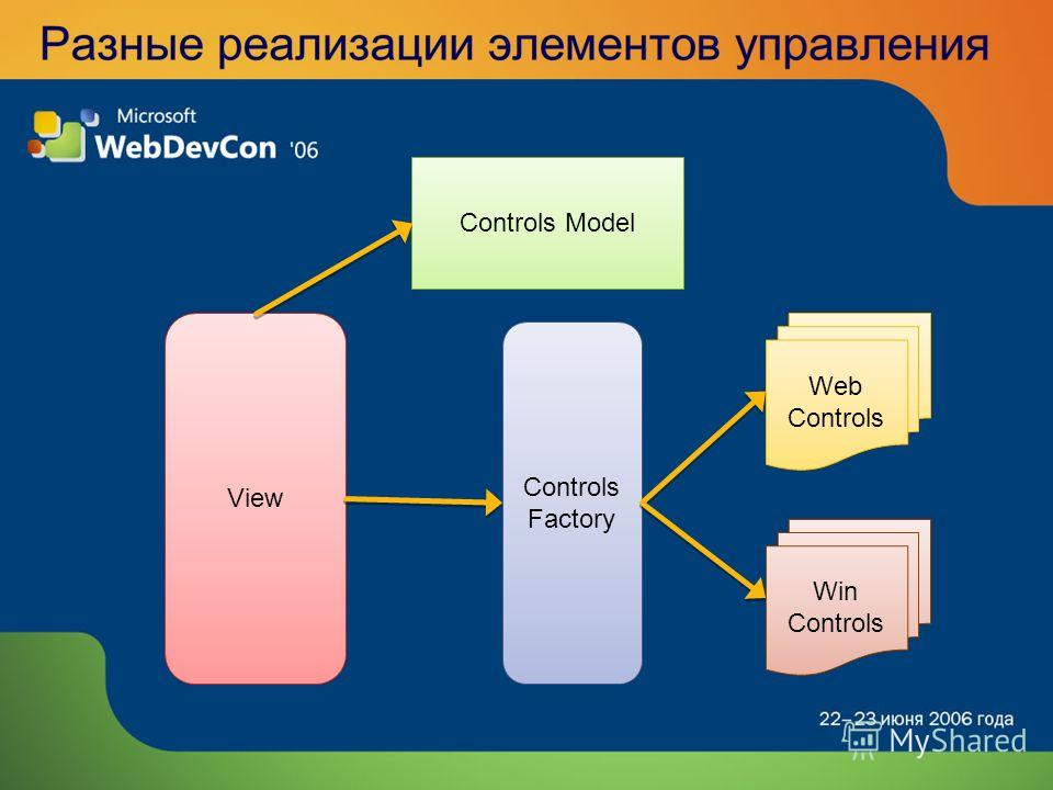 View Controls Model Web Controls Win Controls Controls Factory