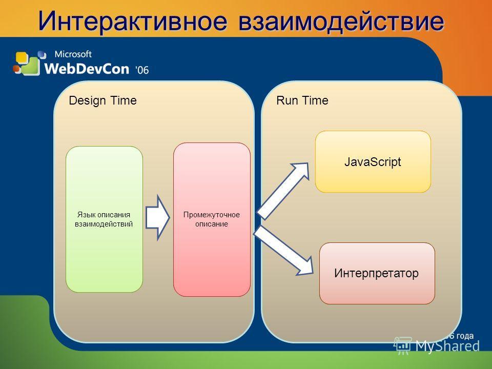Интерактивное взаимодействие Design TimeRun Time Язык описания взаимодействий Промежуточное описание JavaScript Интерпретатор