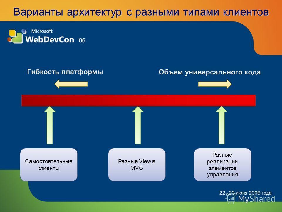 Варианты архитектур с разными типами клиентов Самостоятельные клиенты Разные View в MVC Разные реализации элементов управления