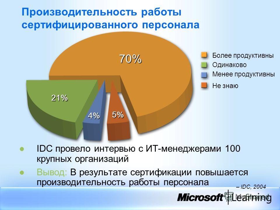 Производительность работы сертифицированного персонала IDC провело интервью с ИТ-менеджерами 100 крупных организаций Вывод: В результате сертификации повышается производительность работы персонала – IDC, 2004 70% 4% 5% 21% Более продуктивны Одинаково