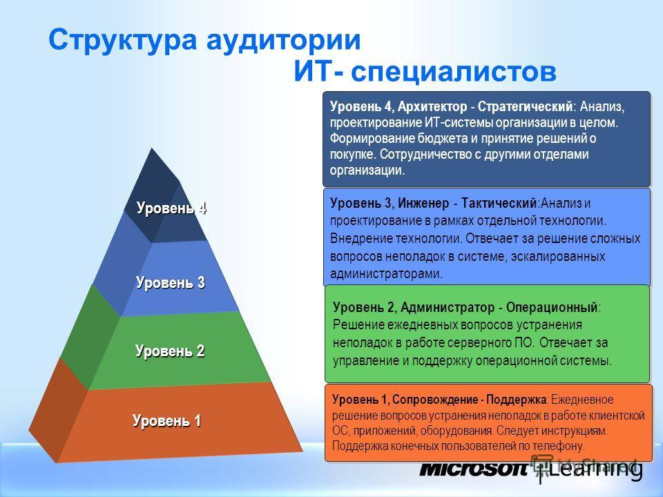 Структура аудитории ИТ- специалистов Tier 1 Tier 2 Tier 3 Tier 4 Уровень 4, Архитектор - Стратегический : Анализ, проектирование ИТ-системы организации в целом. Формирование бюджета и принятие решений о покупке. Сотрудничество с другими отделами орга