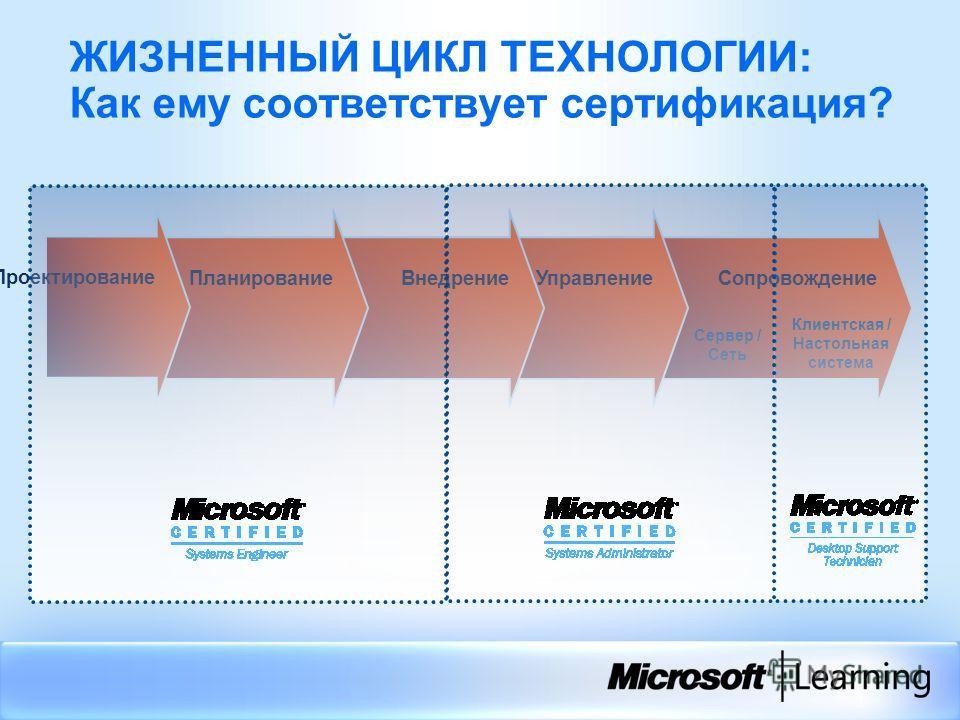 СопровождениеУправлениеВнедрение ЖИЗНЕННЫЙ ЦИКЛ ТЕХНОЛОГИИ: Как ему соответствует сертификация? Планирование Сервер / Сеть Проектирование Клиентская / Настольная система