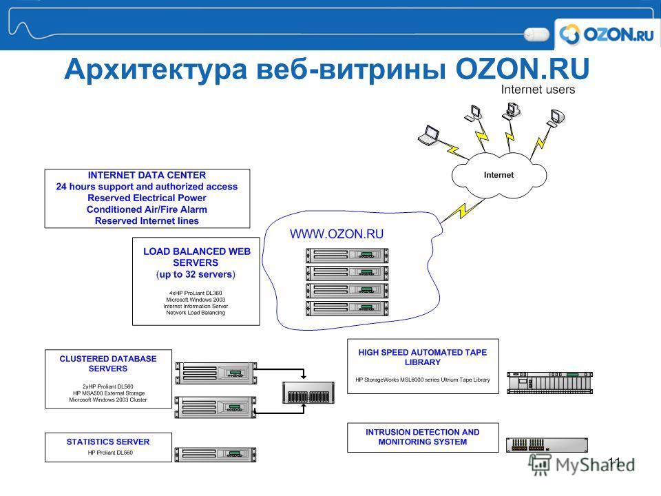 11 Архитектура веб-витрины OZON.RU