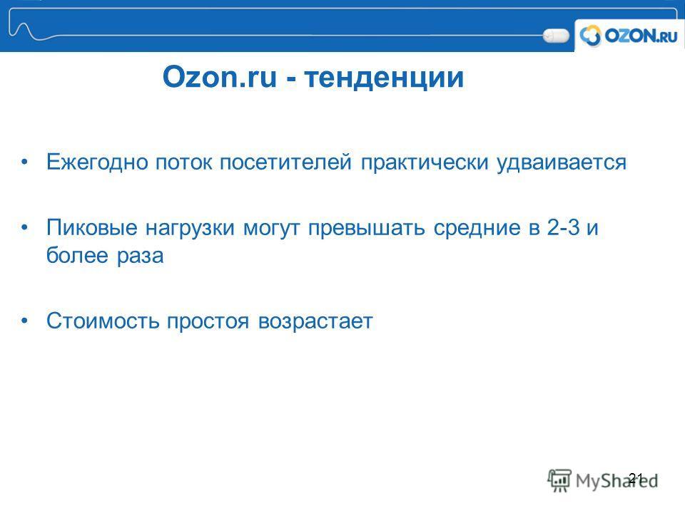 21 Ozon.ru - тенденции Ежегодно поток посетителей практически удваивается Пиковые нагрузки могут превышать средние в 2-3 и более раза Стоимость простоя возрастает