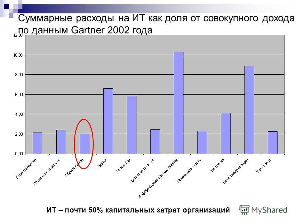 Суммарные расходы на ИТ как доля от совокупного дохода по данным Gartner 2002 года ИТ – почти 50% капитальных затрат организаций