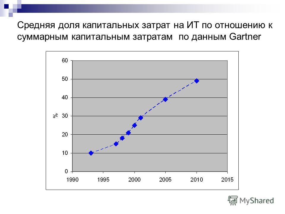 Средняя доля капитальных затрат на ИТ по отношению к суммарным капитальным затратам по данным Gartner
