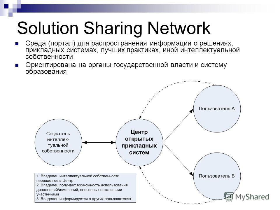 Solution Sharing Network Среда (портал) для распространения информации о решениях, прикладных системах, лучших практиках, иной интеллектуальной собственности Ориентирована на органы государственной власти и систему образования