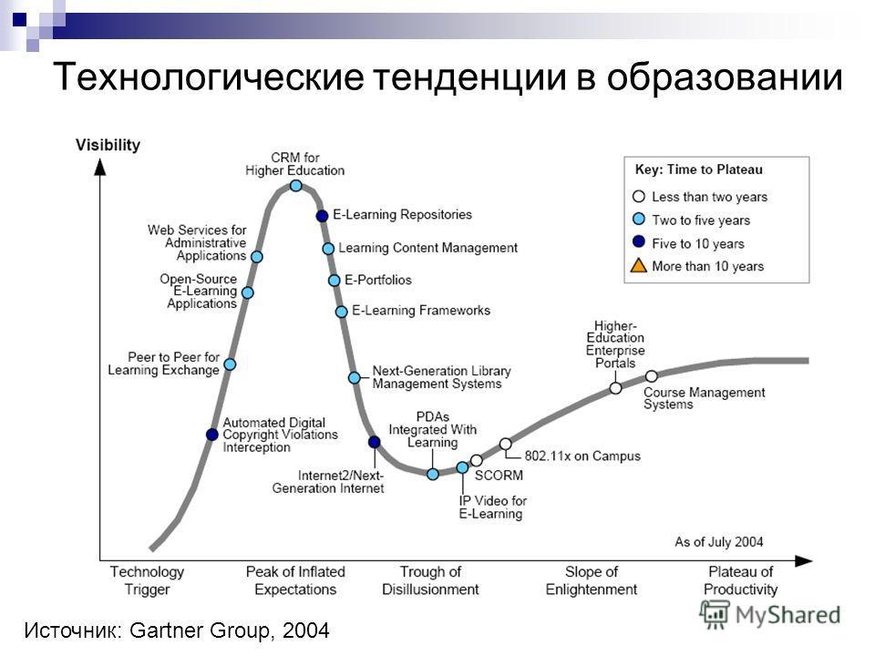 Технологические тенденции в образовании Источник: Gartner Group, 2004