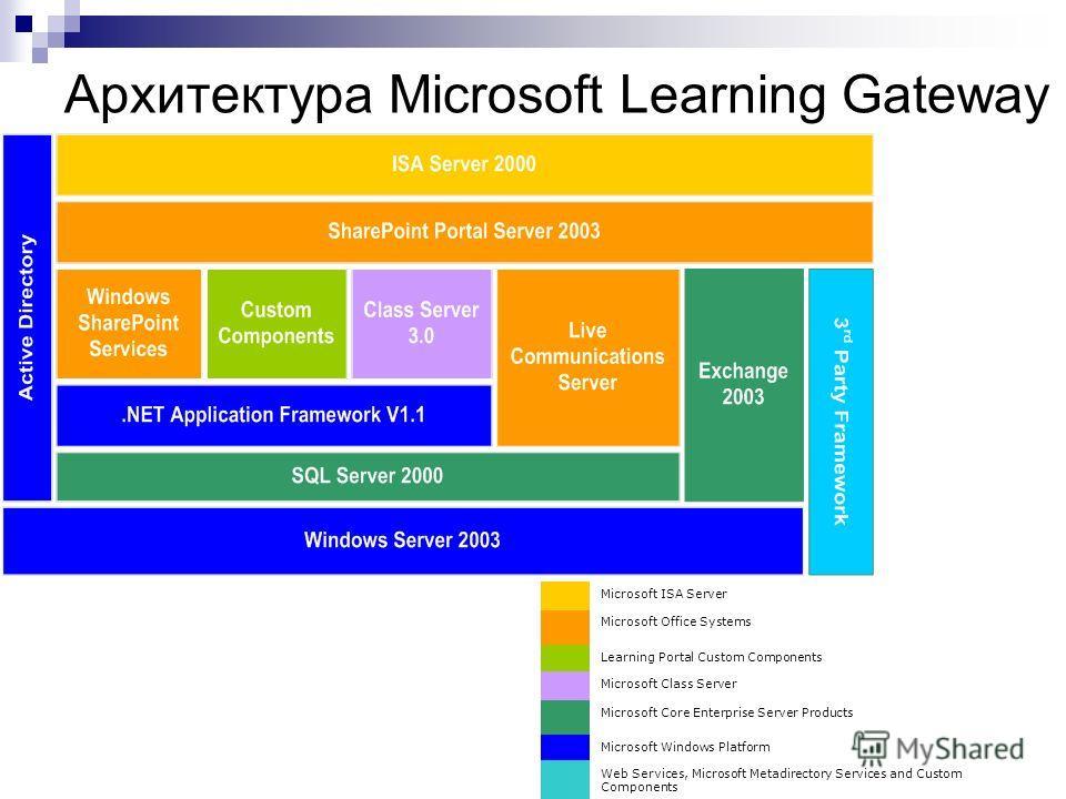 Архитектура Microsoft Learning Gateway Microsoft ISA Server Microsoft Office Systems Learning Portal Custom Components Microsoft Class Server Microsoft Core Enterprise Server Products Microsoft Windows Platform Web Services, Microsoft Metadirectory S