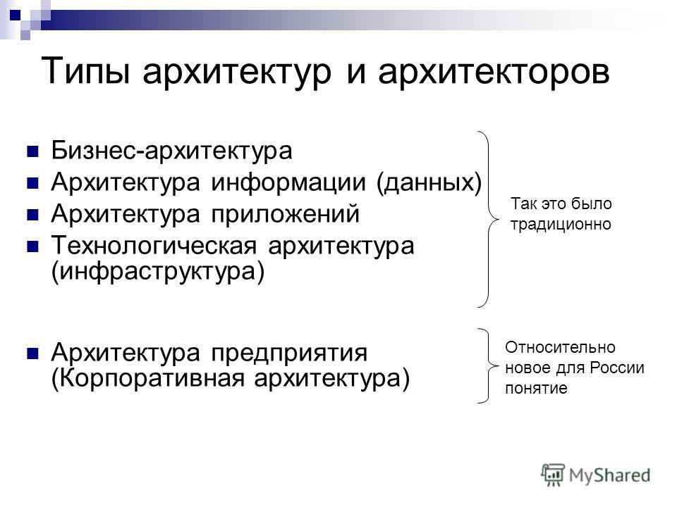 Типы архитектур и архитекторов Бизнес-архитектура Архитектура информации (данных) Архитектура приложений Технологическая архитектура (инфраструктура) Архитектура предприятия (Корпоративная архитектура) Так это было традиционно Относительно новое для