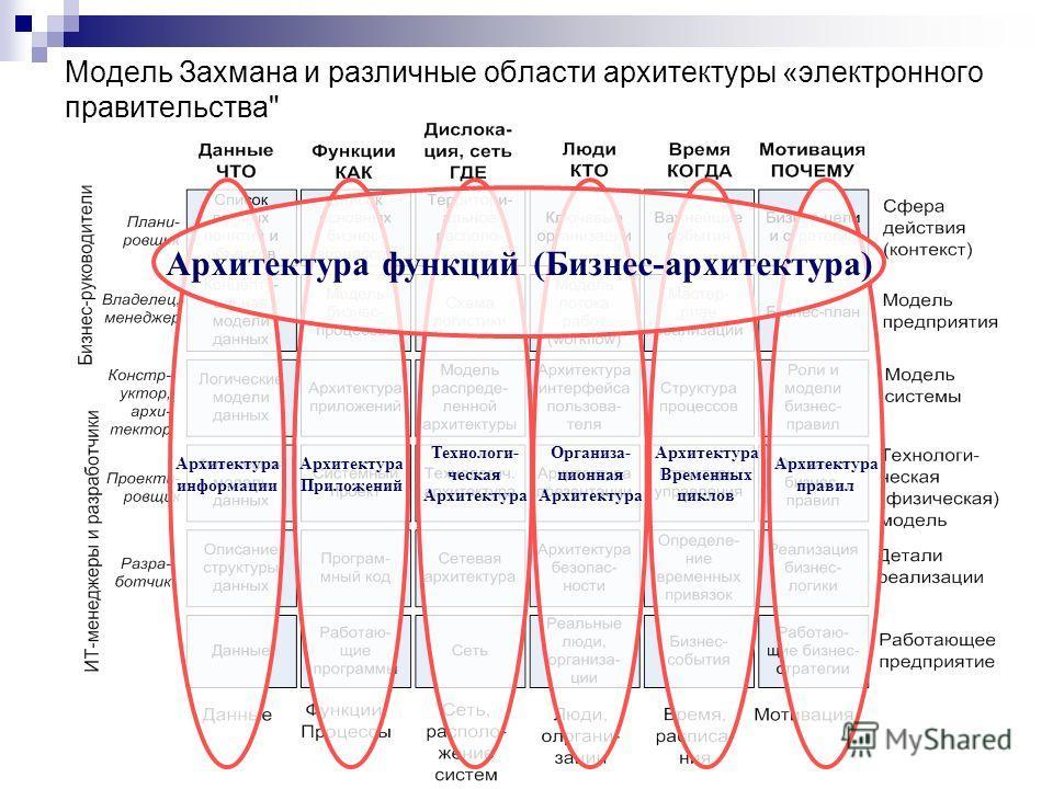 Модель Захмана и различные области архитектуры «электронного правительства Технологи- ческая Архитектура Приложений Архитектура информации Организа- ционная Архитектура Временных циклов Архитектура правил Архитектура функций (Бизнес-архитектура)