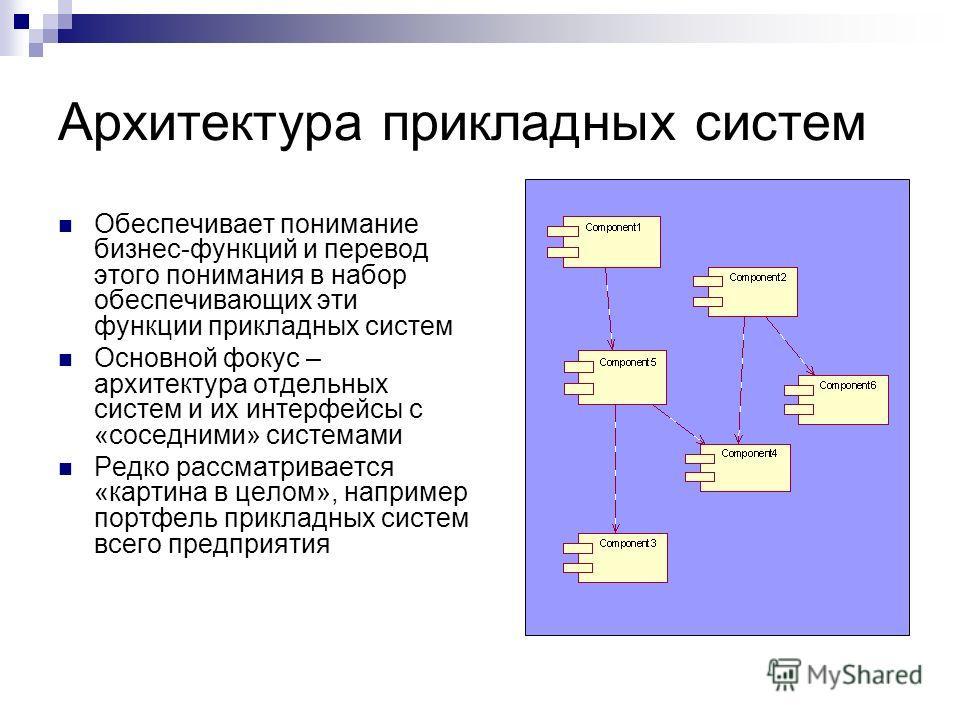 Архитектура прикладных систем Обеспечивает понимание бизнес-функций и перевод этого понимания в набор обеспечивающих эти функции прикладных систем Основной фокус – архитектура отдельных систем и их интерфейсы с «соседними» системами Редко рассматрива
