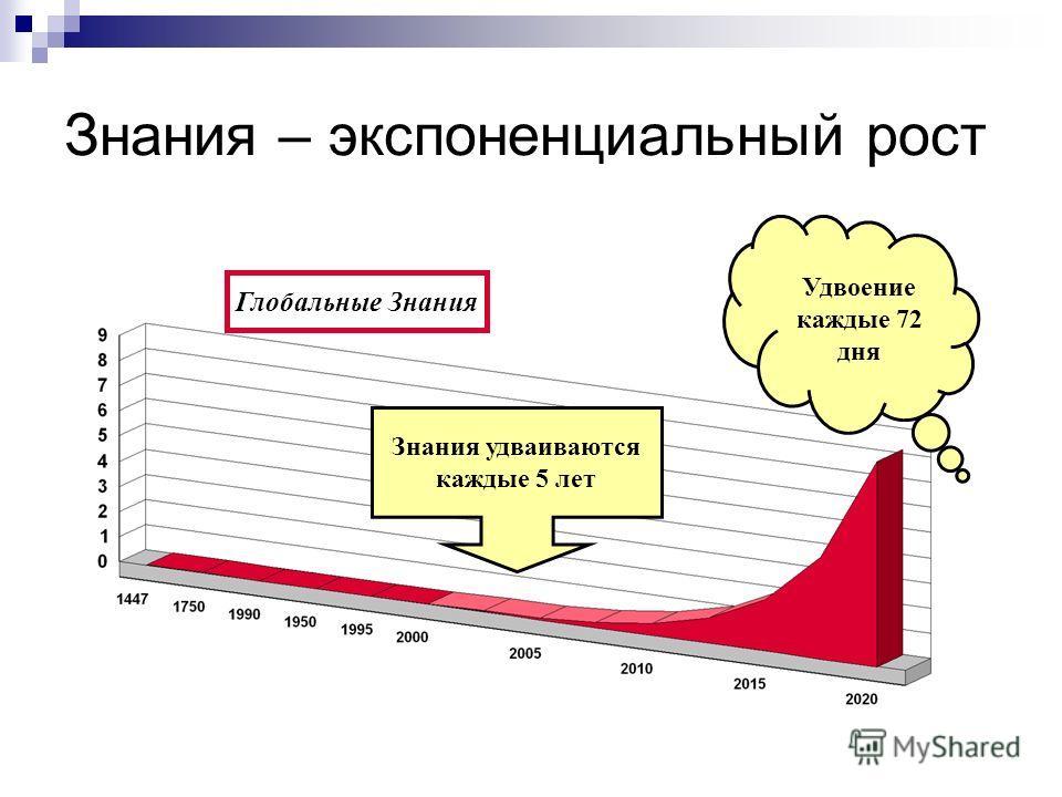 Знания – экспоненциальный рост Знания удваиваются каждые 5 лет Удвоение каждые 72 дня Глобальные Знания