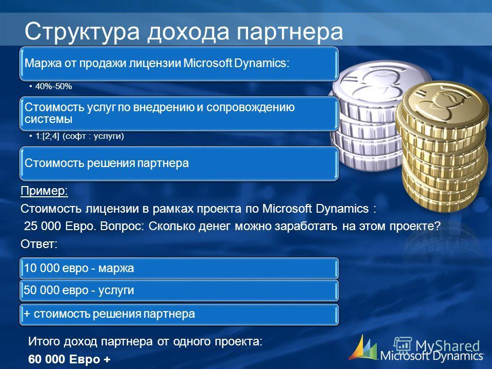 Структура дохода партнера Пример: Стоимость лицензии в рамках проекта по Microsoft Dynamics : 25 000 Евро. Вопрос: Сколько денег можно заработать на этом проекте? Ответ: Итого доход партнера от одного проекта: 60 000 Евро + Маржа от продажи лицензии