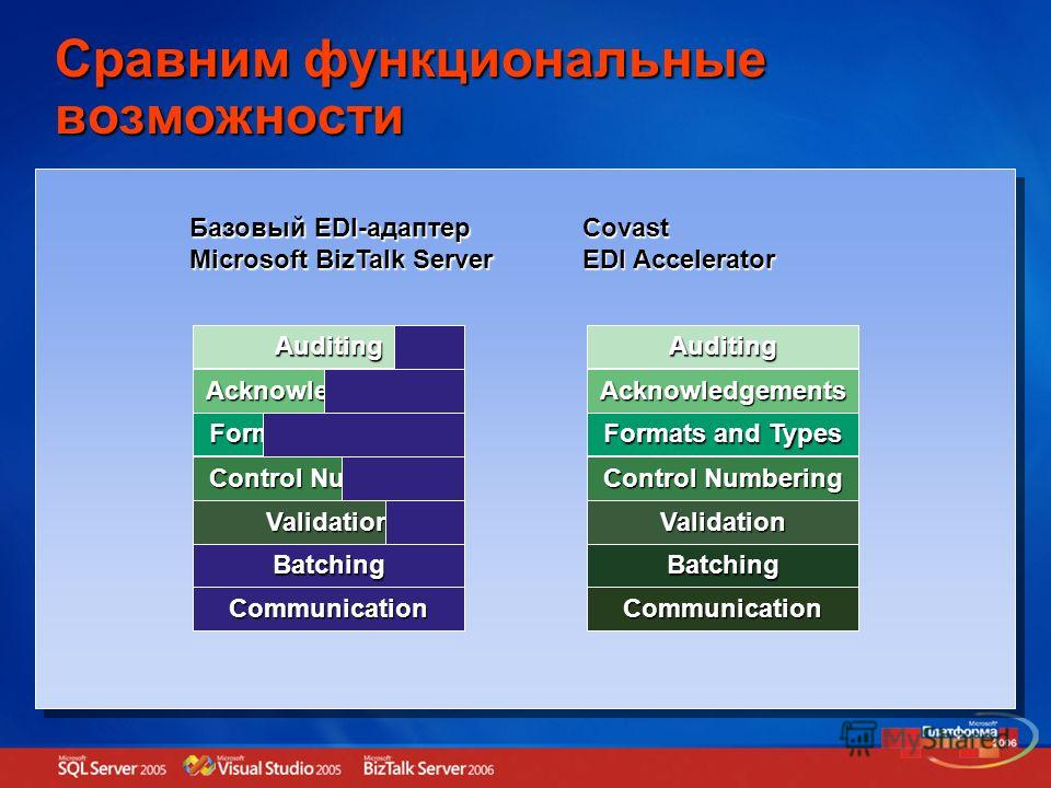 Сравним функциональные возможности Auditing Acknowledgements Formats and Types Control Numbering Validation Batching Communication Auditing Acknowledgements Formats and Types Control Numbering Validation Batching Communication Базовый EDI-адаптер Mic